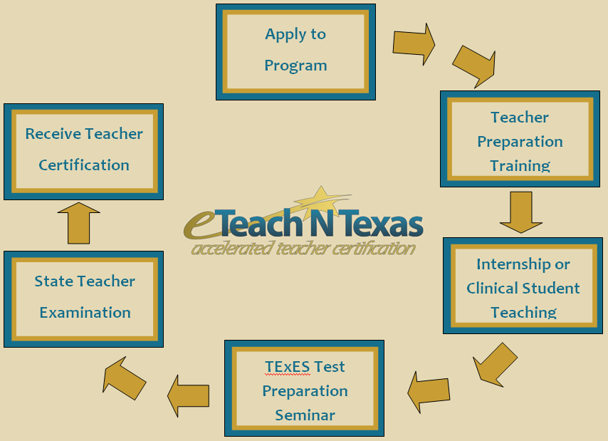 eteach n texas - accelerated teacher certification